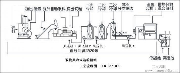 广东省TPR造粒机广东省量产PP造粒机EVA造粒机
